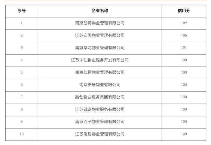 """南京2020年物业""""红黑榜"""",南京物业"""