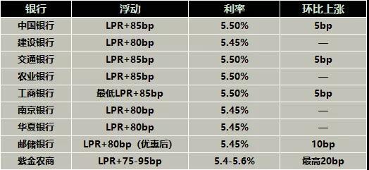 南京,房贷利率,南京房贷利率走高
