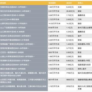 福建省福州市首日集中供地,总成交价约106亿元