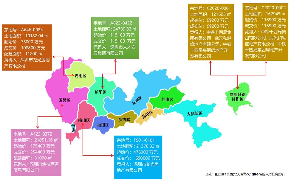 深圳集中供地首日成交138亿元!