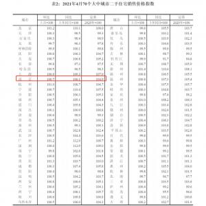 南京房价7连涨 !月房价环比上涨0.6%!