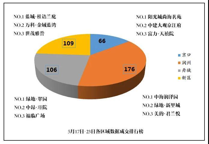 (5月17日-5月23日)上周镇江楼市每日认购、成交数据出炉!