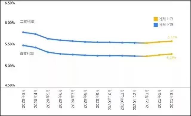 14家银行首套房利率上涨,农业银行最高为5.85%!