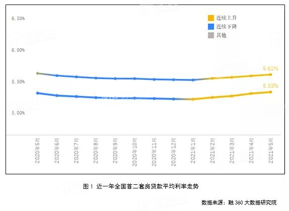 楼市房贷利率,楼市房贷利率上涨