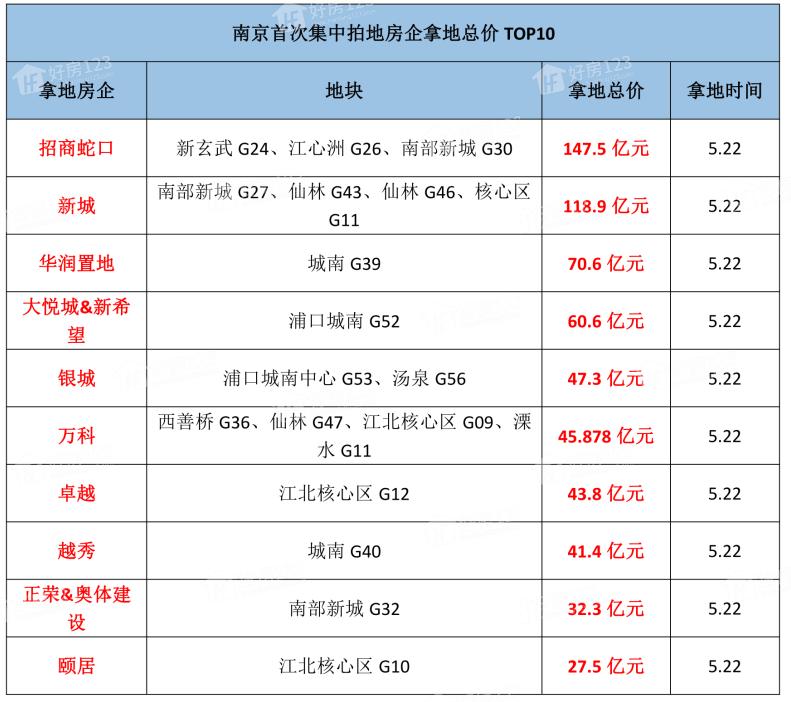 南京5月土拍,南京5月土拍总价,南京5月土拍房企top10