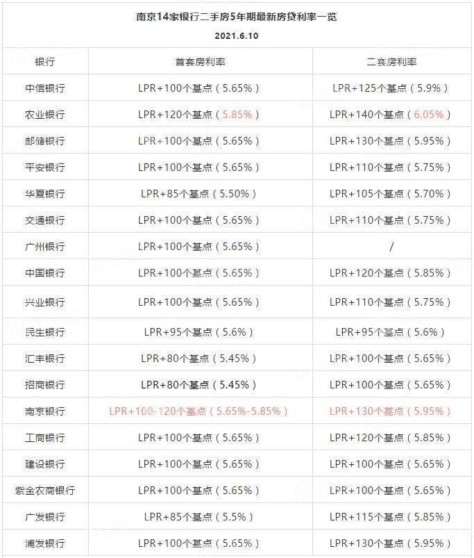南京银行二手房5年期房贷利率,南京银行二手房房贷利率