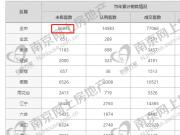 南京7月成交新房9662套 连续4个月下滑