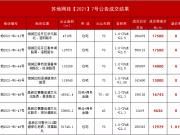 苏州第二批集中土拍首日成交总价近176亿元