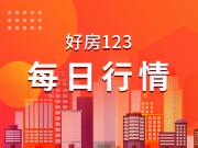 9.16 南京楼市认购住宅446套,浦口区认购253套位列第一!