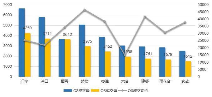2021年三季度南京二手房成交数据